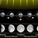 WordPress プラグイン:Moon Phases