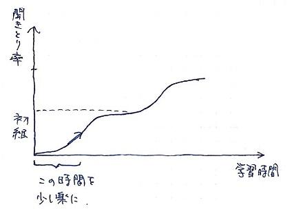 習得曲線のイメージ
