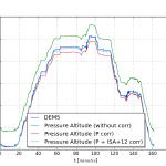 気圧補正と気温補正で気圧高度は結構ぴったり合う
