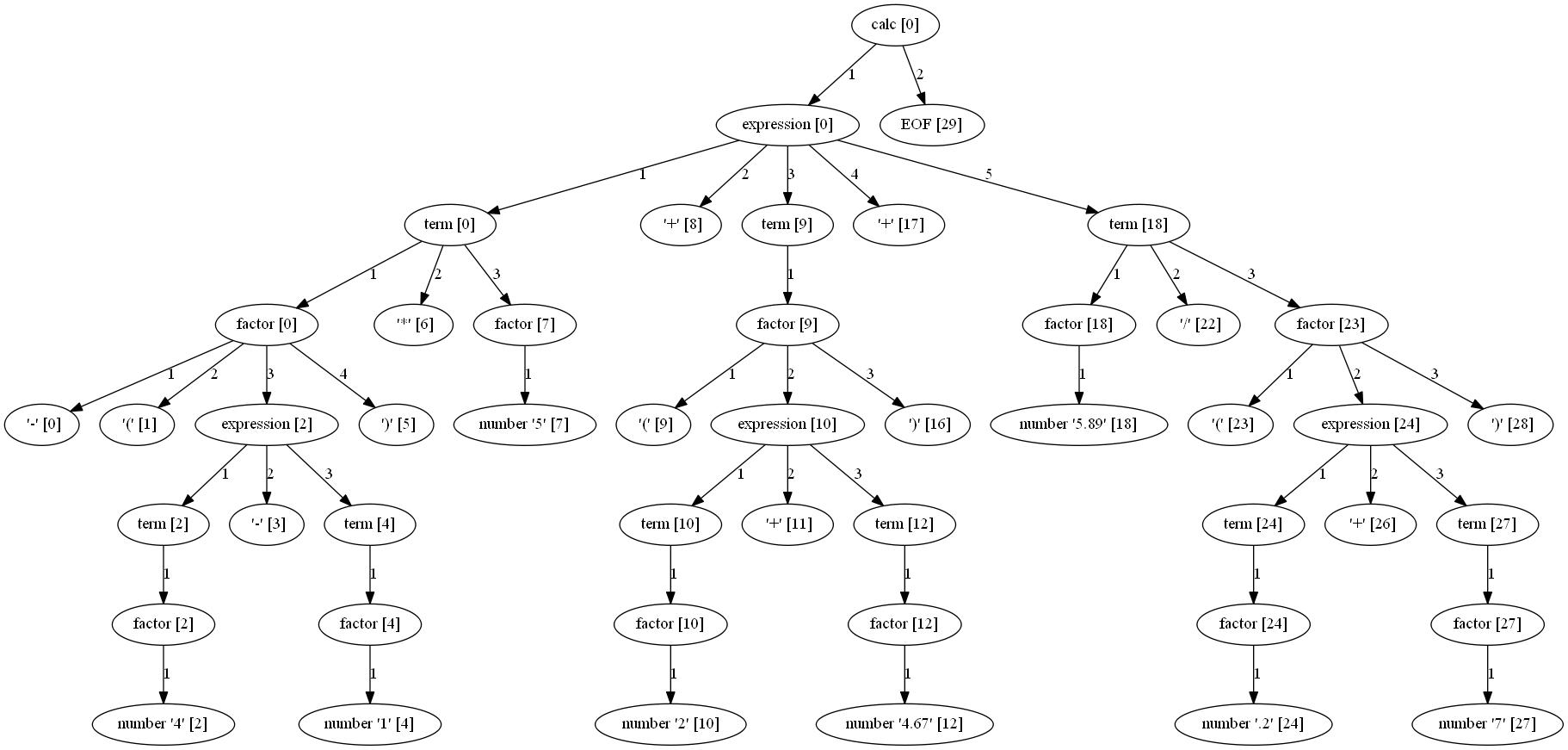 calc_parse_tree.dot