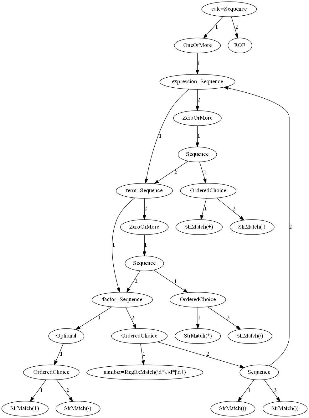 calc_peg_parser_model.dot