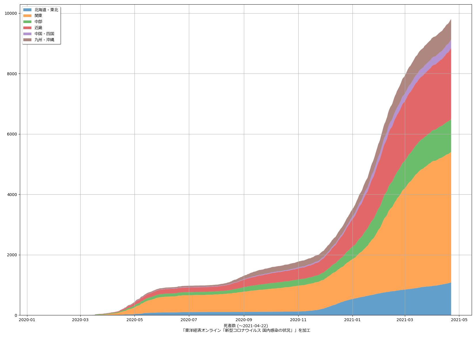 deaths_cumulative_0422_stackplot